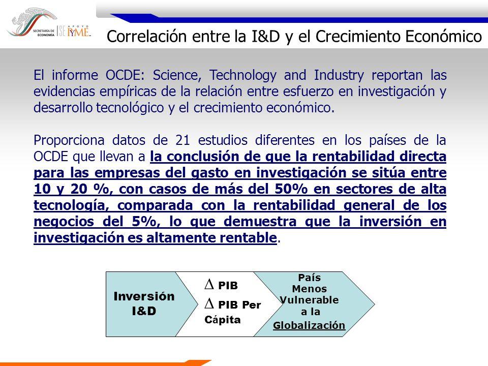 Correlación entre la I&D y el Crecimiento Económico