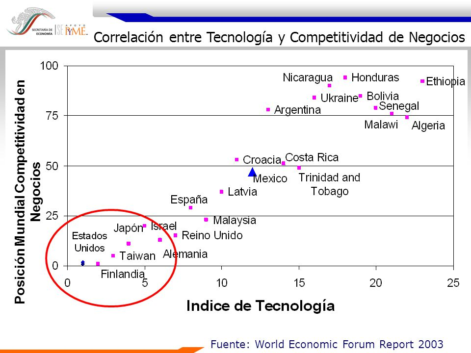 Posición Mundial Competitividad en Negocios