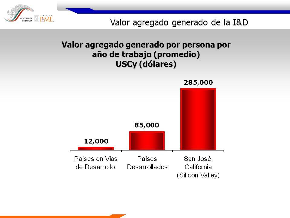 Valor agregado generado por persona por año de trabajo (promedio)