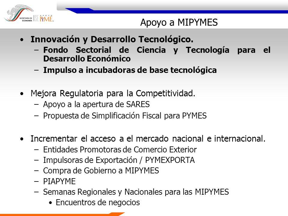 Apoyo a MIPYMES Innovación y Desarrollo Tecnológico.