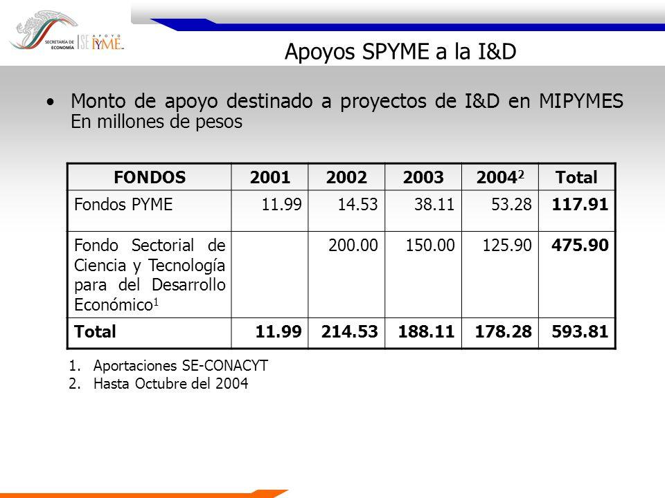 Apoyos SPYME a la I&D Monto de apoyo destinado a proyectos de I&D en MIPYMES En millones de pesos. FONDOS.