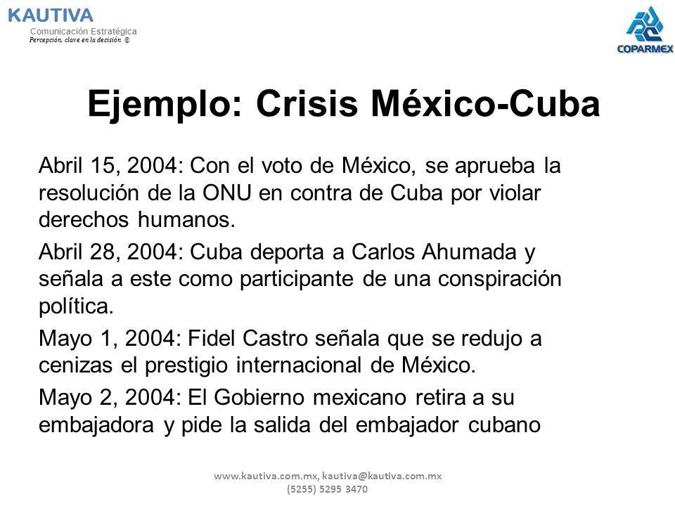 Ejemplo: Crisis México-Cuba