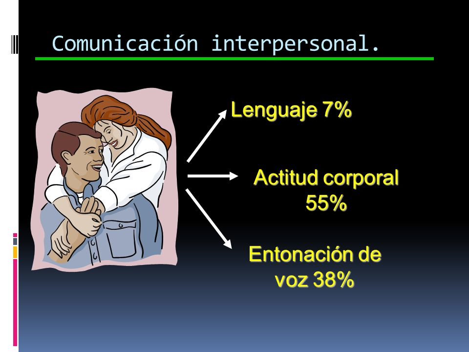 Comunicación interpersonal.