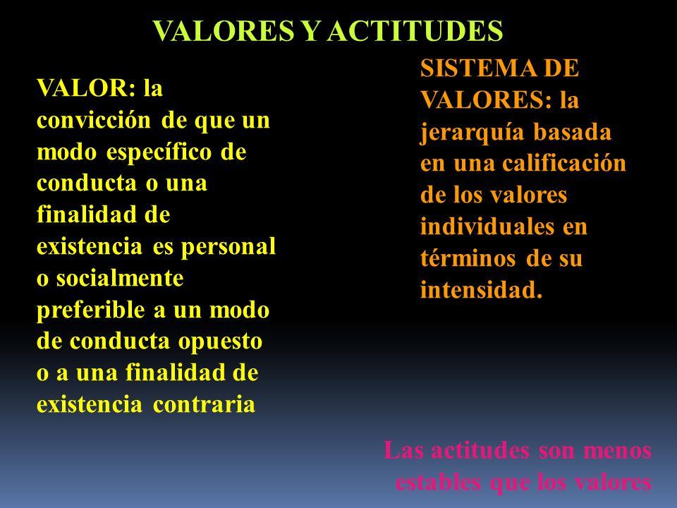 VALORES Y ACTITUDES SISTEMA DE VALORES: la jerarquía basada en una calificación de los valores individuales en términos de su intensidad.