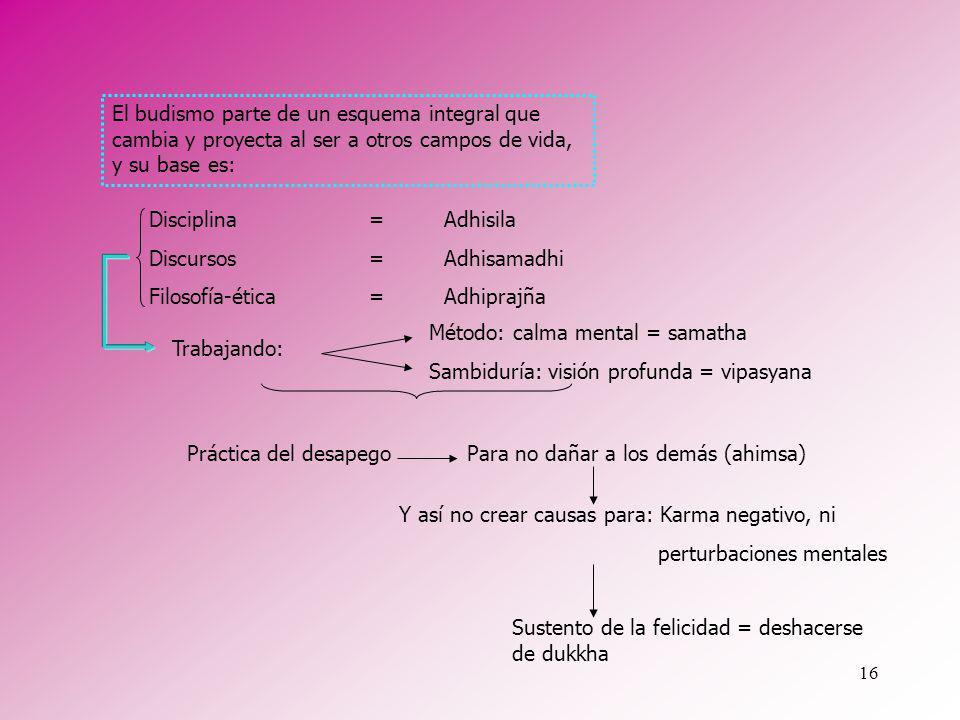 El budismo parte de un esquema integral que cambia y proyecta al ser a otros campos de vida, y su base es: