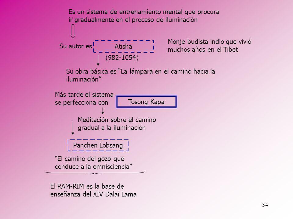 Es un sistema de entrenamiento mental que procura ir gradualmente en el proceso de iluminación