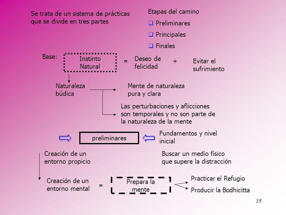 Etapas del camino Preliminares. Principales. Finales. Se trata de un sistema de prácticas que se divide en tres partes.