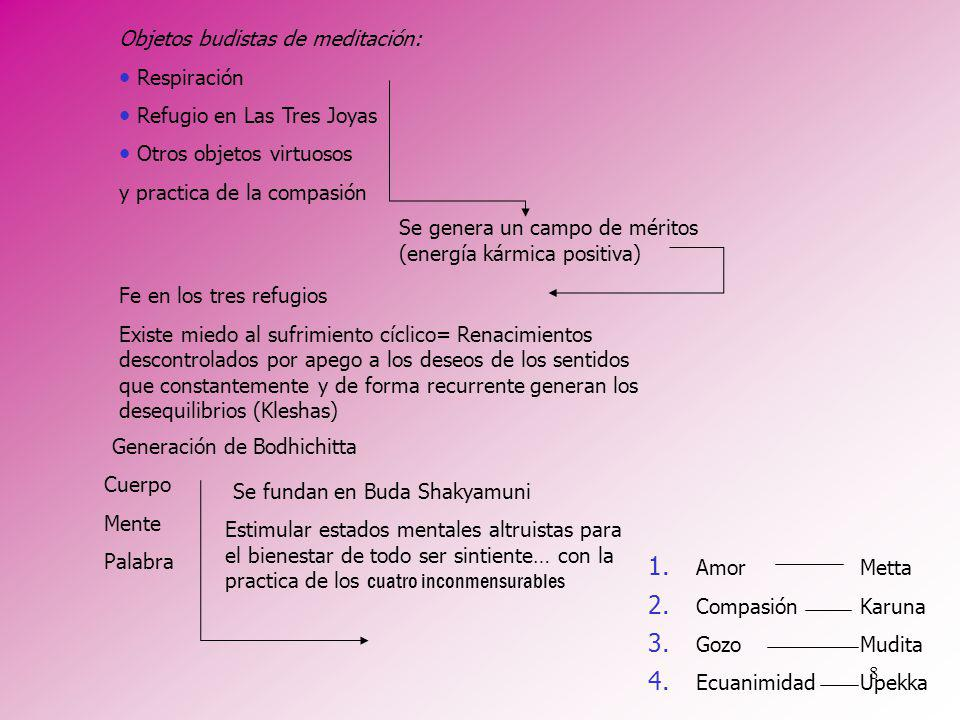 Objetos budistas de meditación: