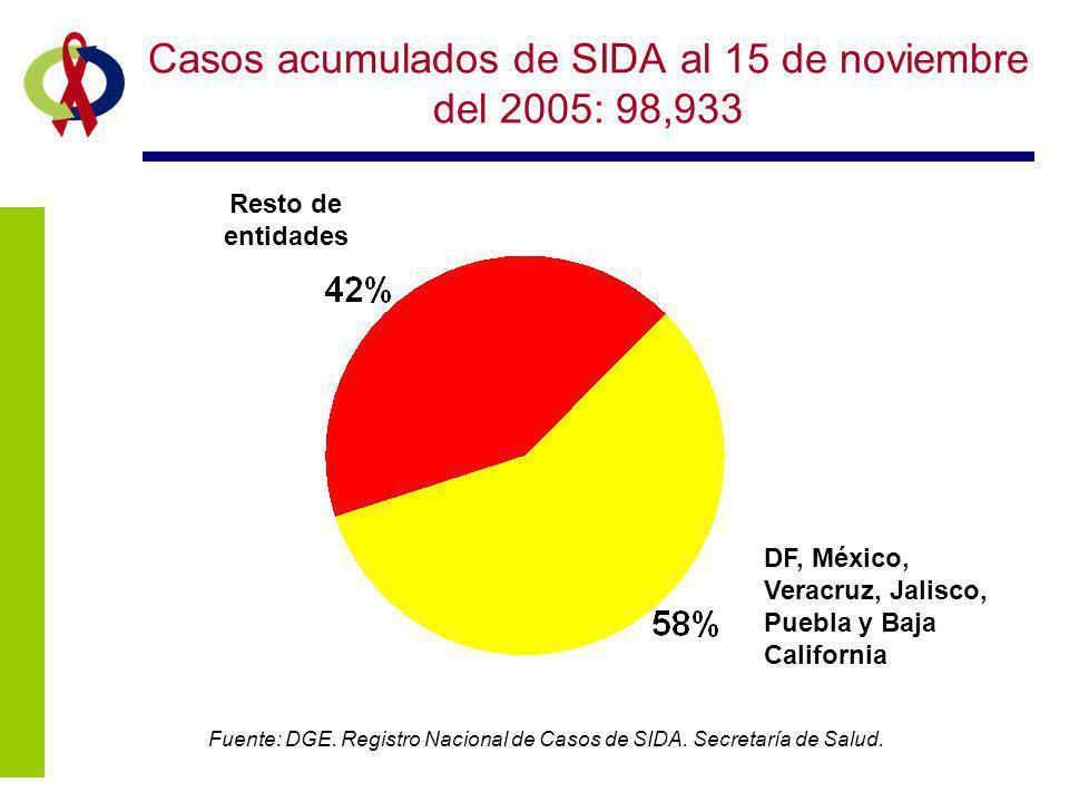 Casos acumulados de SIDA al 15 de noviembre del 2005: 98,933
