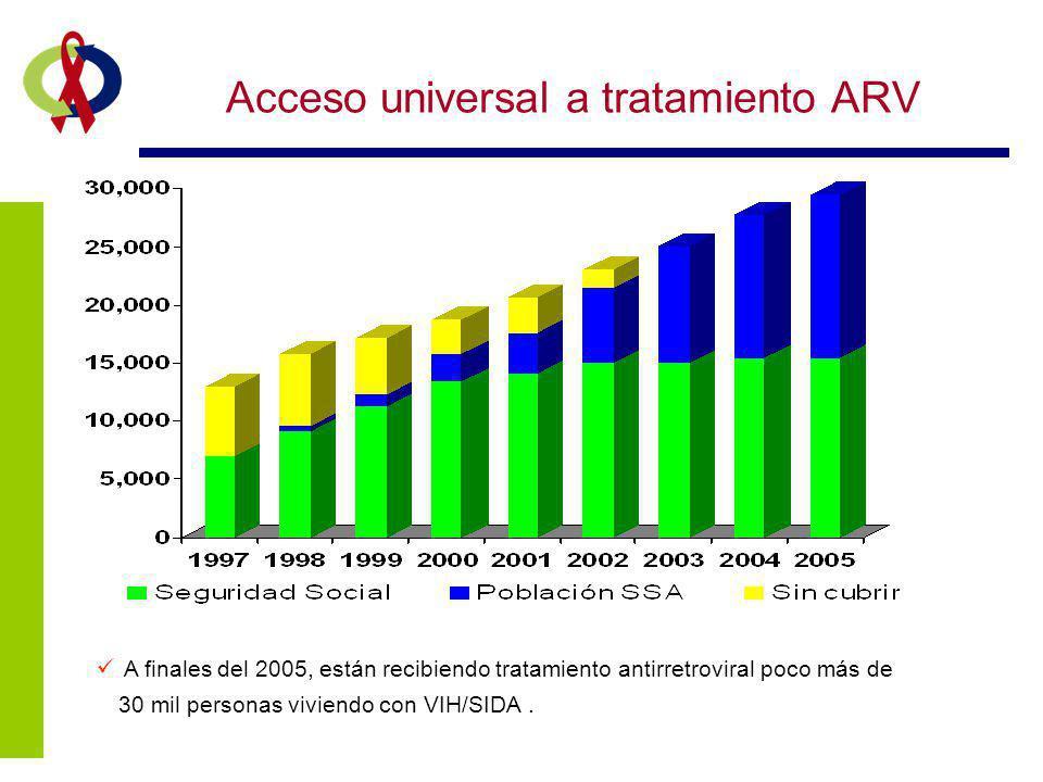 Acceso universal a tratamiento ARV