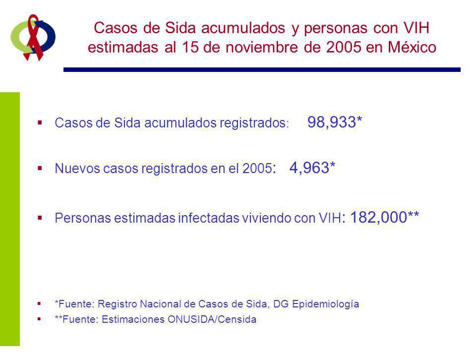 Casos de Sida acumulados y personas con VIH estimadas al 15 de noviembre de 2005 en México