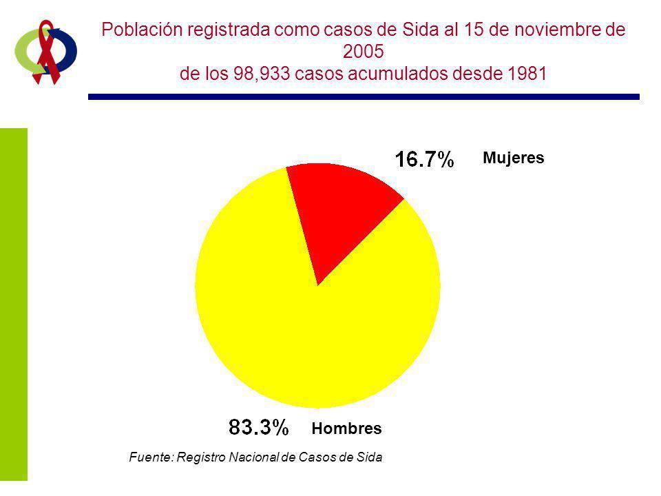 Población registrada como casos de Sida al 15 de noviembre de 2005 de los 98,933 casos acumulados desde 1981