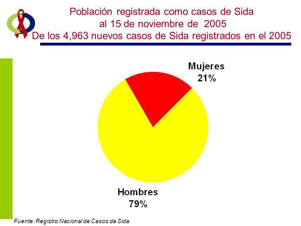 Población registrada como casos de Sida al 15 de noviembre de 2005 De los 4,963 nuevos casos de Sida registrados en el 2005