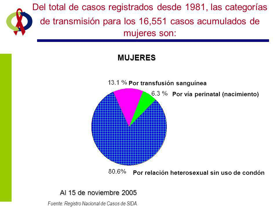 Fuente: Registro Nacional de Casos de SIDA.