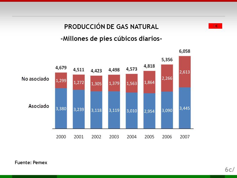 PRODUCCIÓN DE GAS NATURAL -Millones de pies cúbicos diarios-