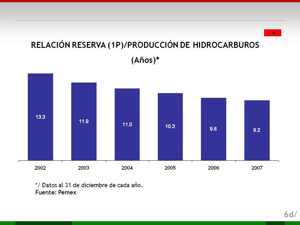 RELACIÓN RESERVA (1P)/PRODUCCIÓN DE HIDROCARBUROS