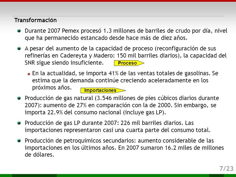 Transformación Durante 2007 Pemex procesó 1.3 millones de barriles de crudo por día, nivel que ha permanecido estancado desde hace más de diez años.
