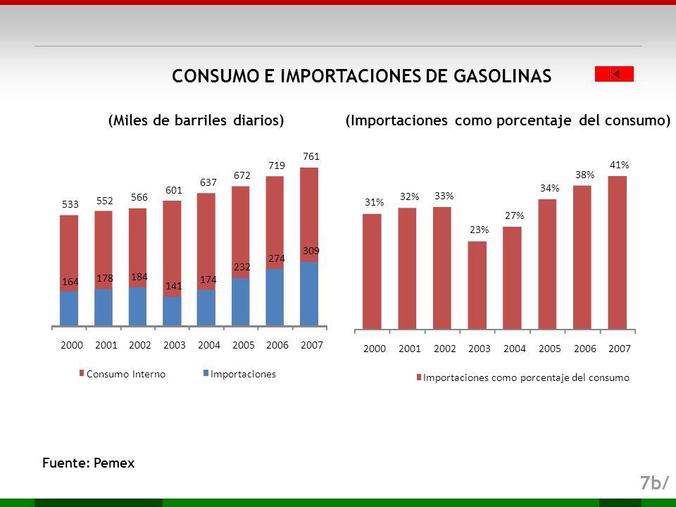 CONSUMO E IMPORTACIONES DE GASOLINAS