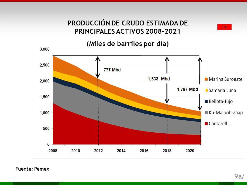 PRODUCCIÓN DE CRUDO ESTIMADA DE PRINCIPALES ACTIVOS 2008-2021