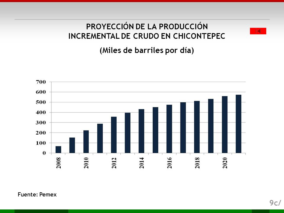 PROYECCIÓN DE LA PRODUCCIÓN INCREMENTAL DE CRUDO EN CHICONTEPEC