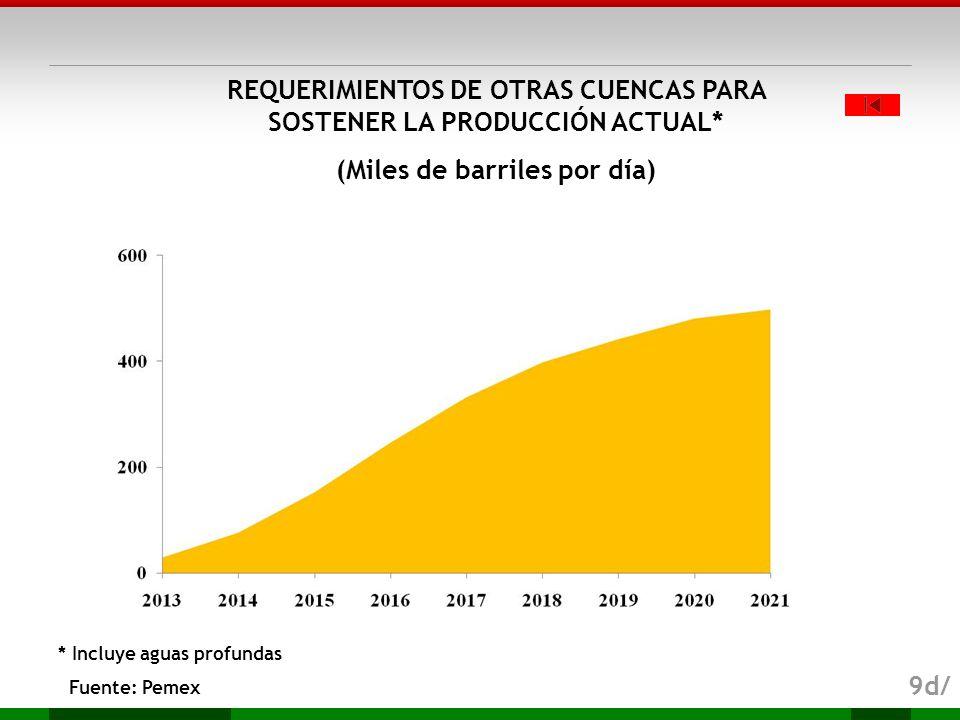 REQUERIMIENTOS DE OTRAS CUENCAS PARA SOSTENER LA PRODUCCIÓN ACTUAL*