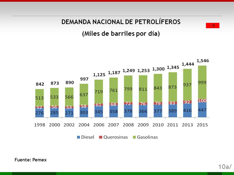 DEMANDA NACIONAL DE PETROLÍFEROS (Miles de barriles por día)
