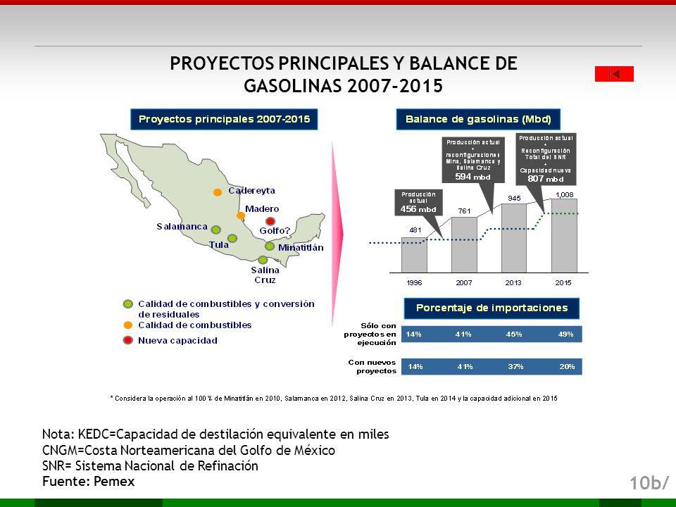 PROYECTOS PRINCIPALES Y BALANCE DE GASOLINAS 2007-2015