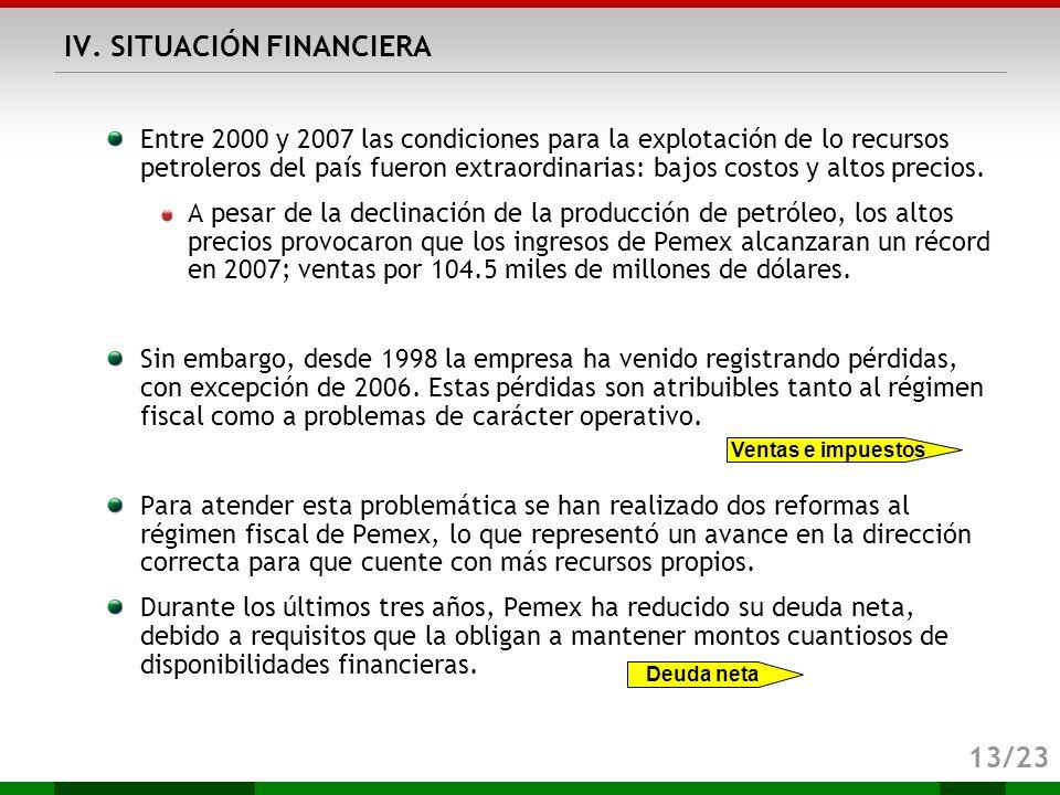 IV. SITUACIÓN FINANCIERA