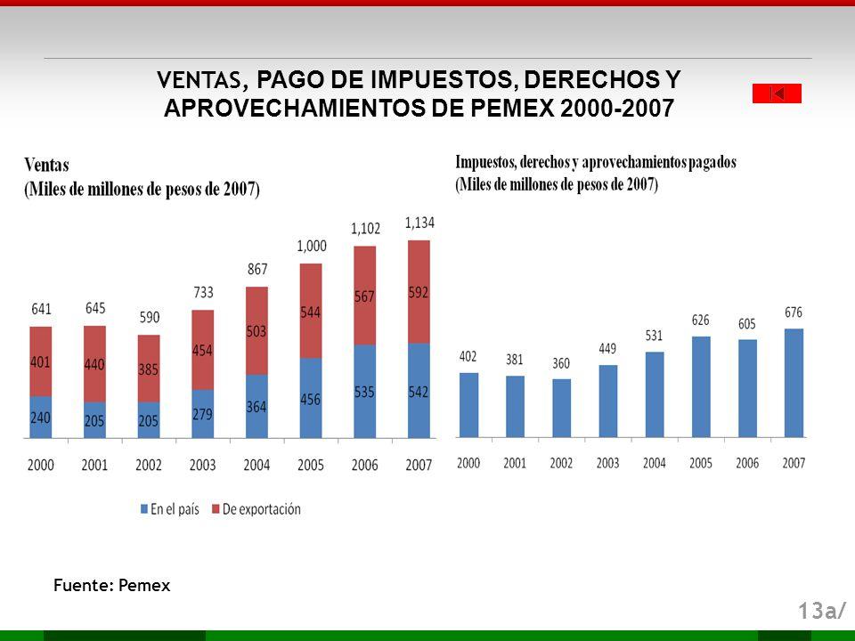 VENTAS, PAGO DE IMPUESTOS, DERECHOS Y APROVECHAMIENTOS DE PEMEX 2000-2007
