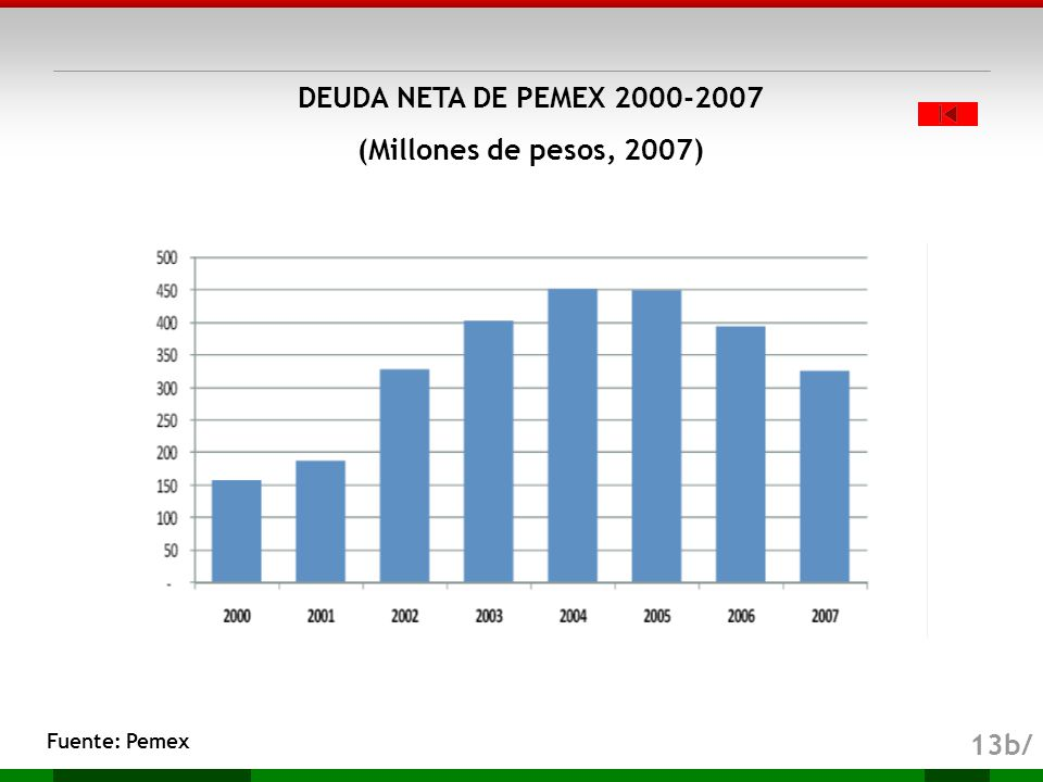DEUDA NETA DE PEMEX 2000-2007 (Millones de pesos, 2007)