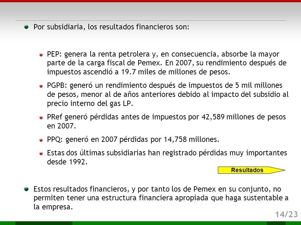 14/23 Por subsidiaria, los resultados financieros son: