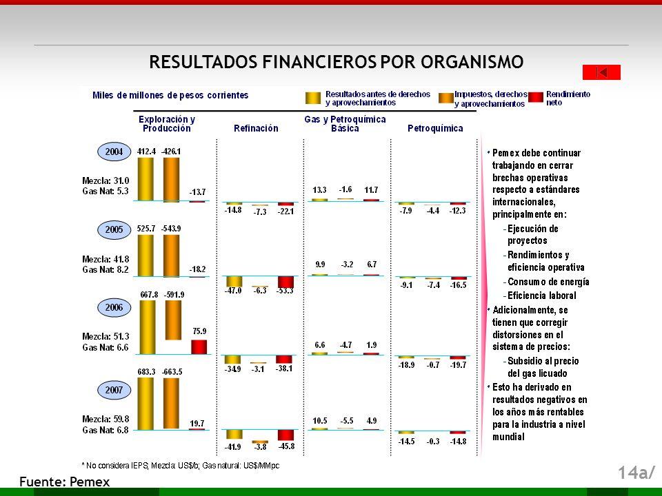 RESULTADOS FINANCIEROS POR ORGANISMO
