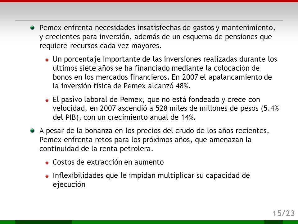 Pemex enfrenta necesidades insatisfechas de gastos y mantenimiento, y crecientes para inversión, además de un esquema de pensiones que requiere recursos cada vez mayores.