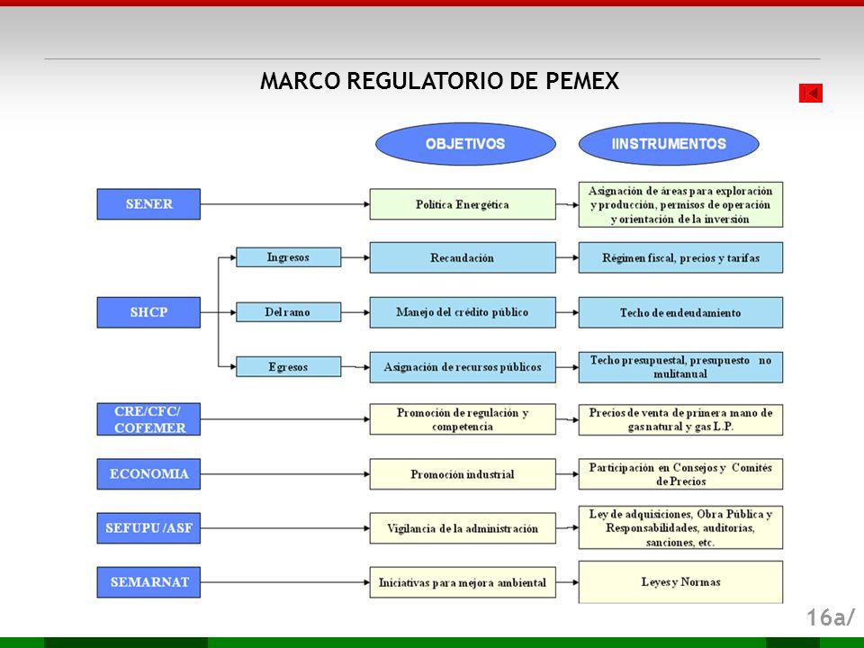 MARCO REGULATORIO DE PEMEX