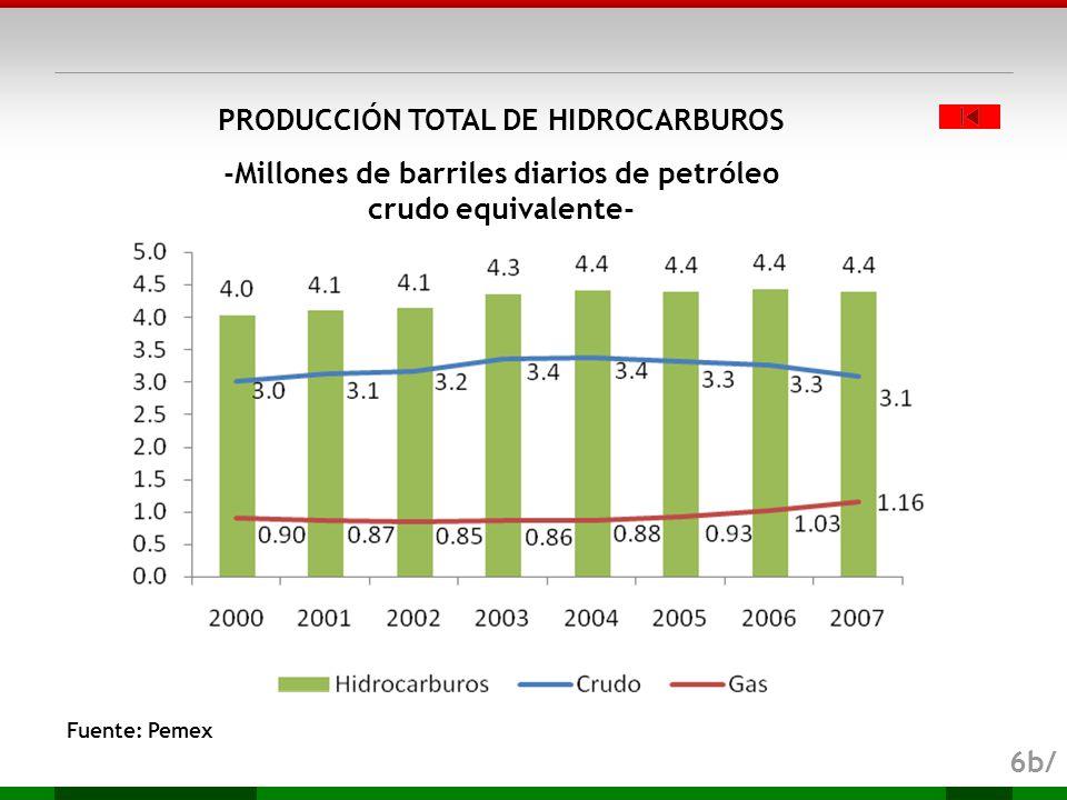 PRODUCCIÓN TOTAL DE HIDROCARBUROS