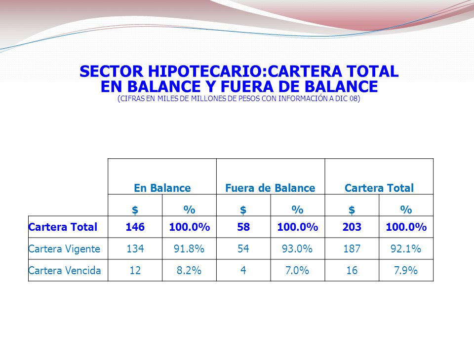 SECTOR HIPOTECARIO:CARTERA TOTAL EN BALANCE Y FUERA DE BALANCE