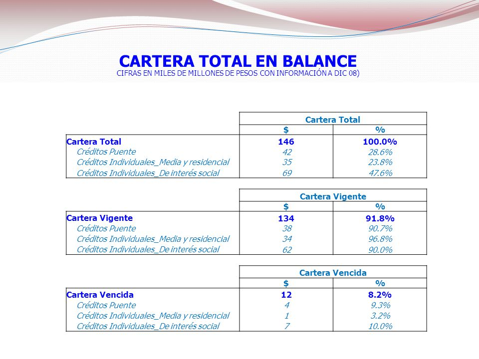 CARTERA TOTAL EN BALANCE
