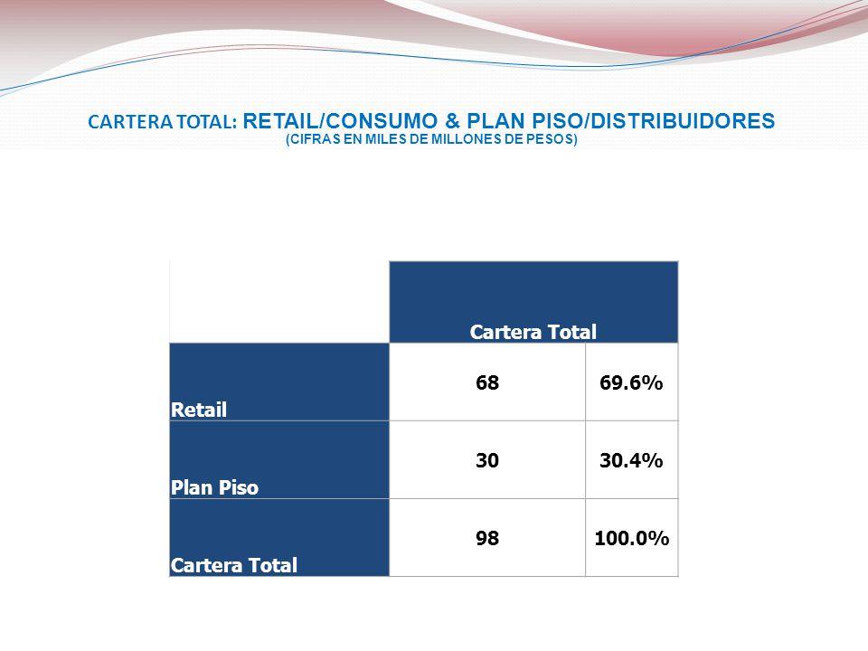 CARTERA TOTAL: RETAIL/CONSUMO & PLAN PISO/DISTRIBUIDORES