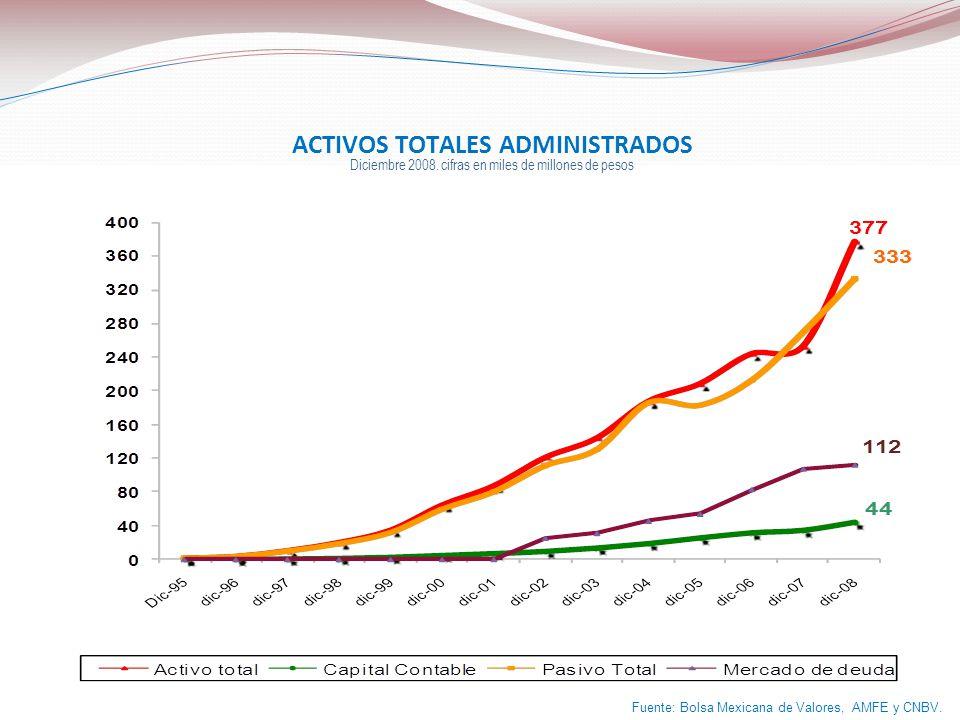 ACTIVOS TOTALES ADMINISTRADOS Diciembre 2008