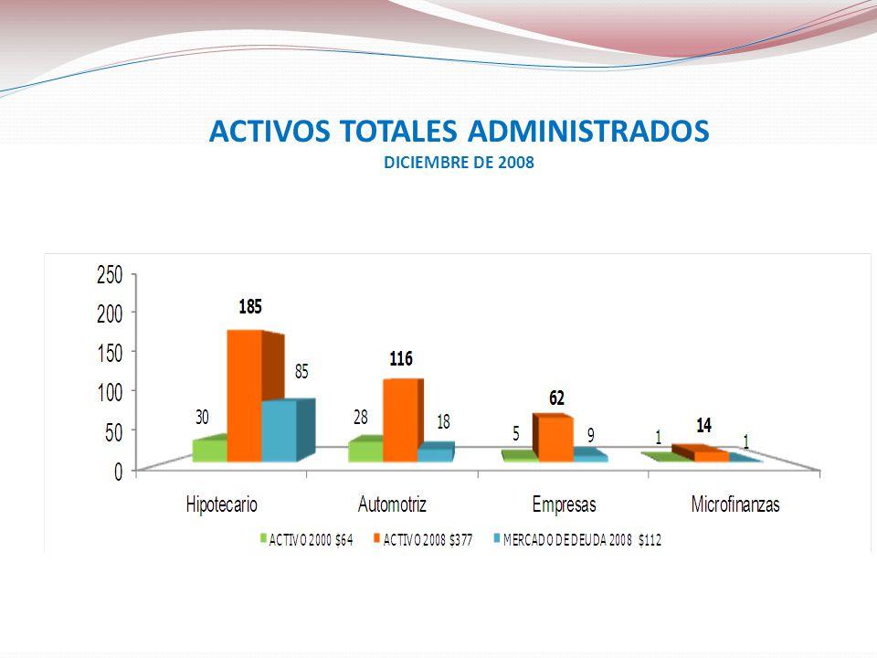 ACTIVOS TOTALES ADMINISTRADOS DICIEMBRE DE 2008