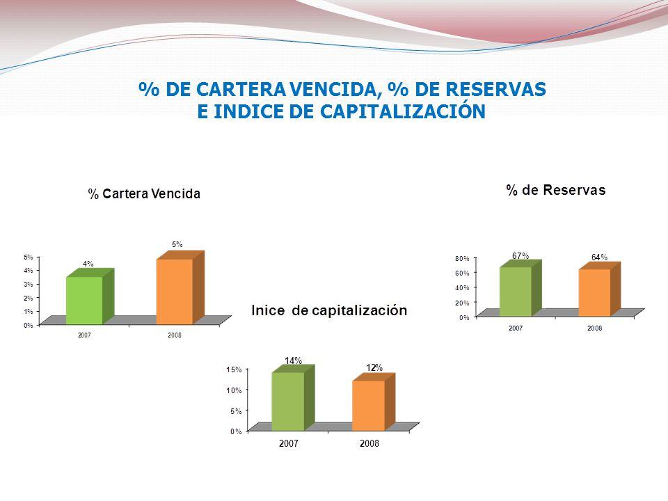 % DE CARTERA VENCIDA, % DE RESERVAS E INDICE DE CAPITALIZACIÓN