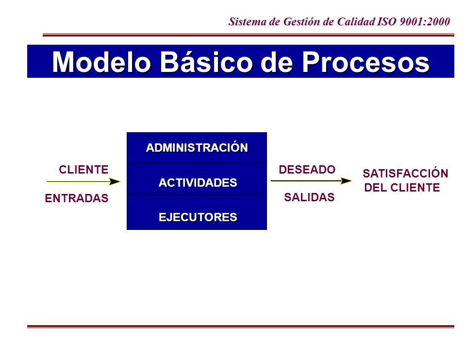 Modelo Básico de Procesos