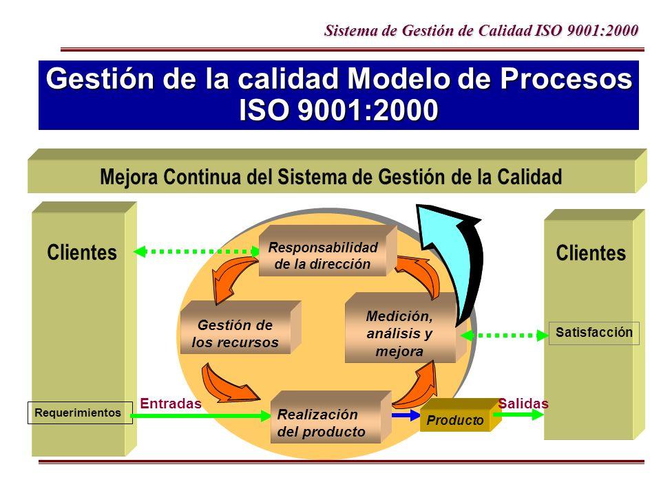Gestión de la calidad Modelo de Procesos ISO 9001:2000