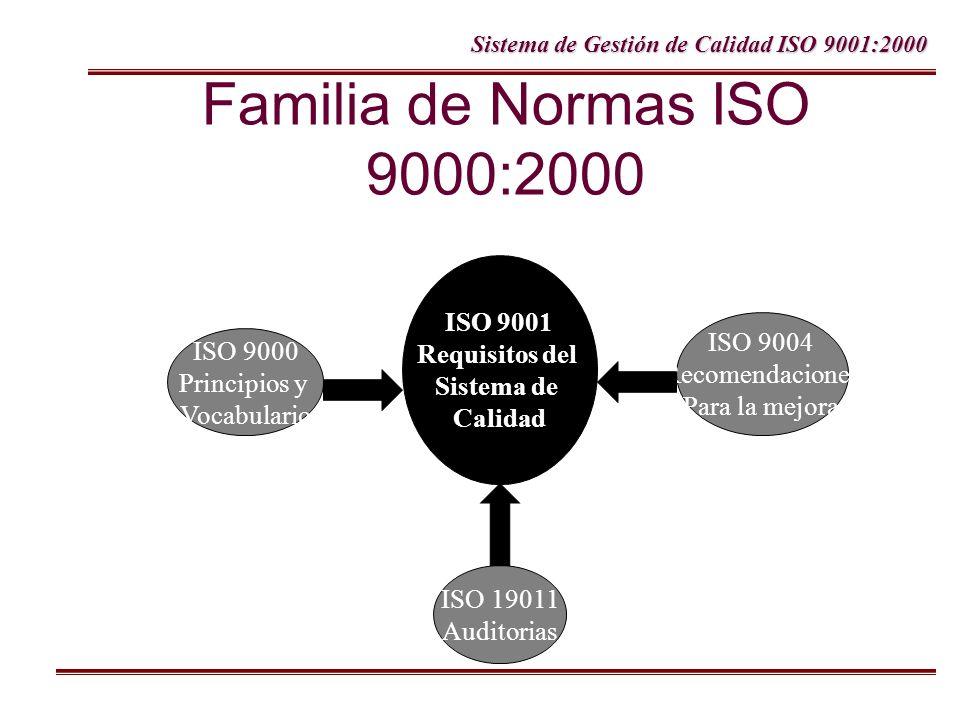 Familia de Normas ISO 9000:2000 ISO 9001 Requisitos del Sistema de