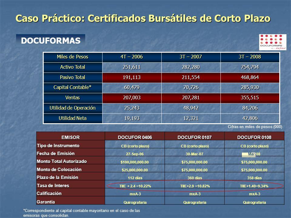 Caso Práctico: Certificados Bursátiles de Corto Plazo