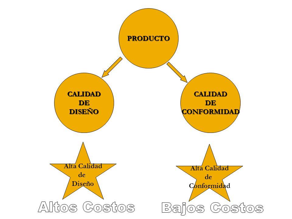 Altos Costos Bajos Costos PRODUCTO CALIDAD DE DISEÑO CALIDAD DE
