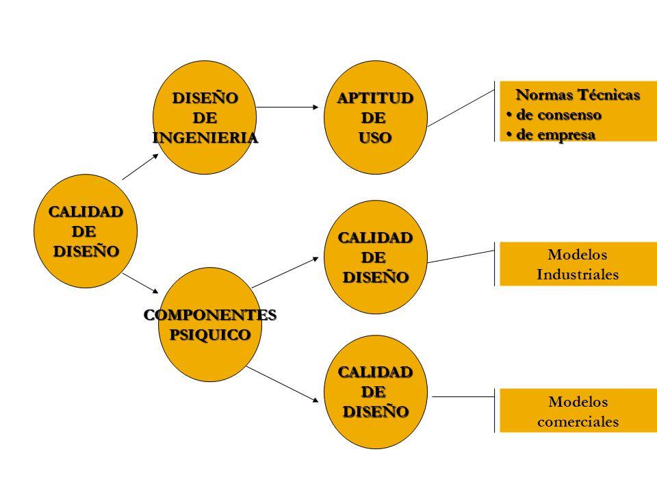 DISEÑO DE. INGENIERIA. APTITUD. DE. USO. Normas Técnicas. de consenso. de empresa. CALIDAD.