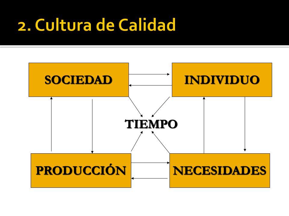 2. Cultura de Calidad SOCIEDAD INDIVIDUO TIEMPO PRODUCCIÓN NECESIDADES