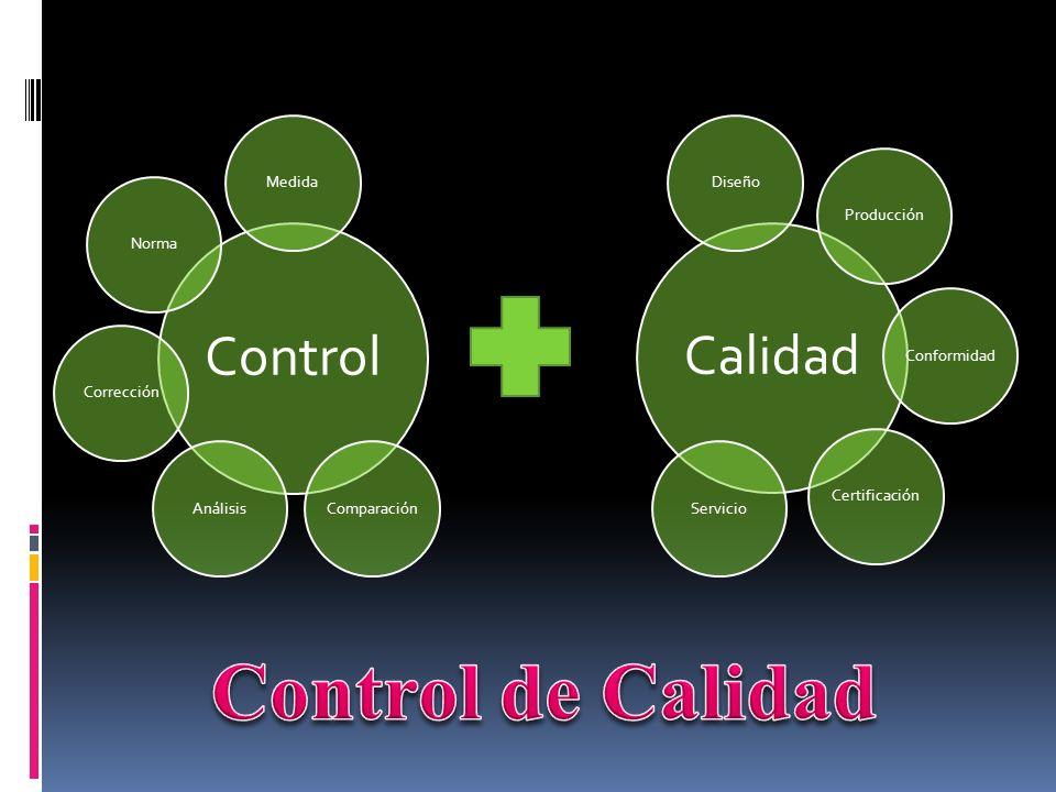 Control de Calidad Control Medida Análisis Corrección Norma