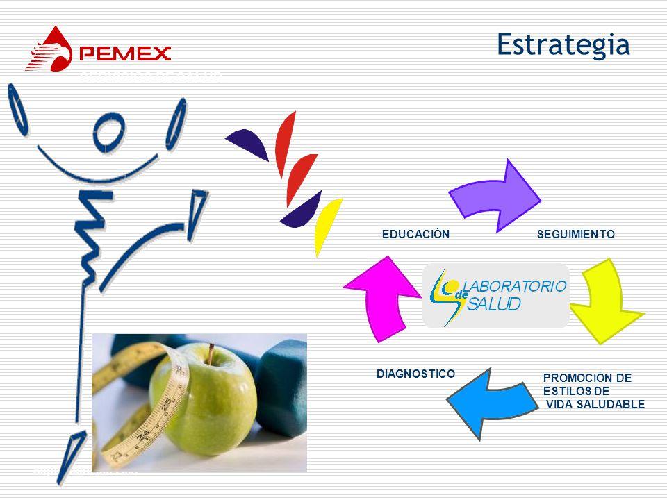 Estrategia SERVICIOS DE SALUD Septiembre del 2007